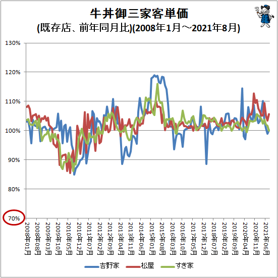 ↑ 牛丼御三家客単価(既存店、前年同月比)(2008年1月-2021年8月)