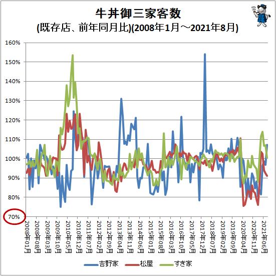 ↑ 牛丼御三家客数(前年同月比)(2008年1月-2021年8月)