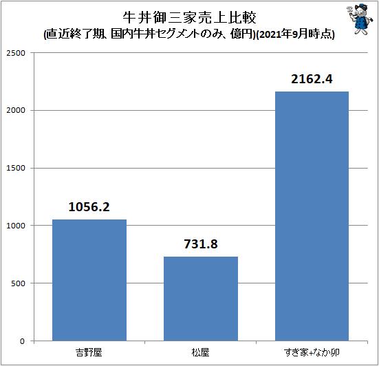 ↑ 牛丼御三家売上比較(直近終了期、国内牛丼セグメントのみ、億円)(2021年9月時点)