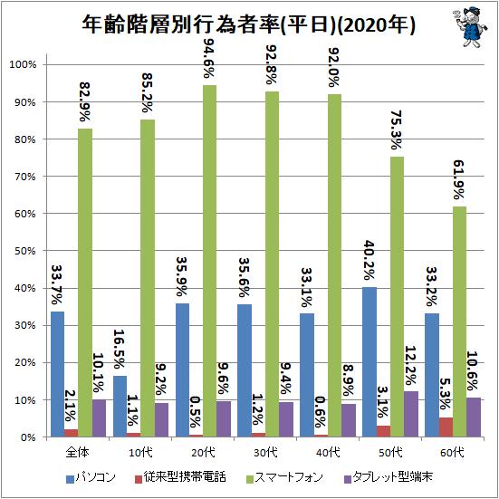 ↑ 年齢階層別行為者率(平日)(2020年)