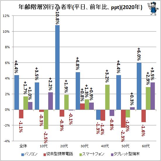 ↑ 年齢階層別行為者率(平日、前年比、ppt)(2020年)
