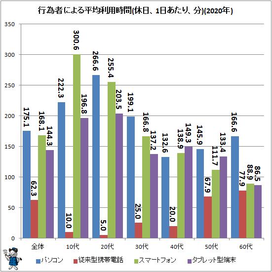 ↑ 行為者による平均時間(休日、1日あたり、分)(2020年)