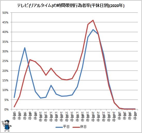 ↑ テレビ(リアルタイム)の時間帯別行為者率(平休日別)(2020年)