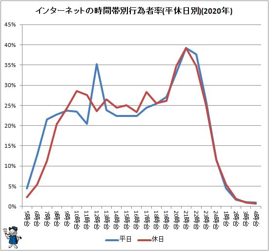↑ インターネットの時間帯別行為者率(平休日別)(2020年)