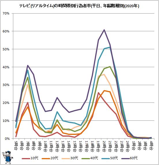↑ テレビ(リアルタイム)の時間帯別行為者率(平日、年齢階層別)(2020年)