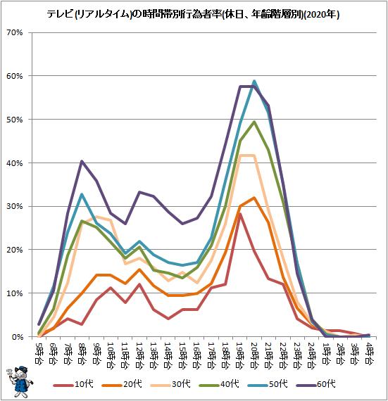 ↑ テレビ(リアルタイム)の時間帯別行為者率(休日、年齢階層別)(2020年)