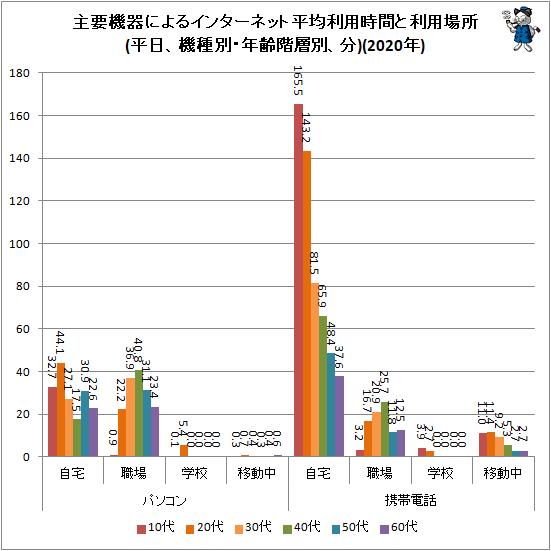 ↑ 主要機器によるインターネット平均利用時間と利用場所(平日、機種別・年齢階層別、分)(2020年)
