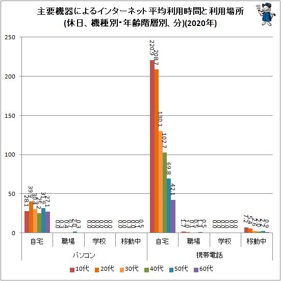 ↑ 主要機器によるインターネット平均利用時間と利用場所(休日、機種別・年齢階層別、分)(2020年)