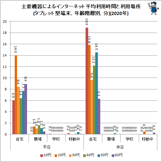 ↑ 主要機器によるインターネット平均利用時間と利用場所(タブレット型端末、年齢階層別、分)(2020年)