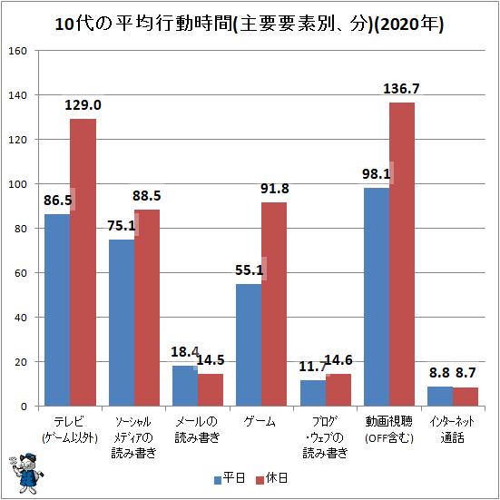 ↑ 10代の平均行動時間(主要要素別、分)(2020年)