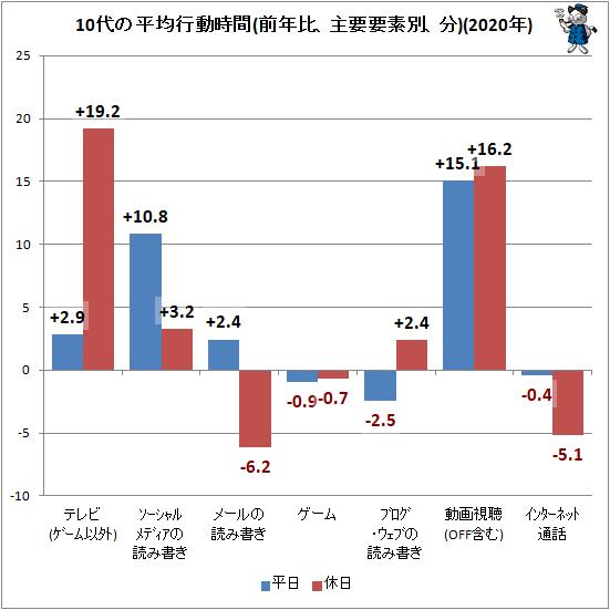 ↑ 10代の平均行動時間(前年比、主要要素別、分)(2020年)