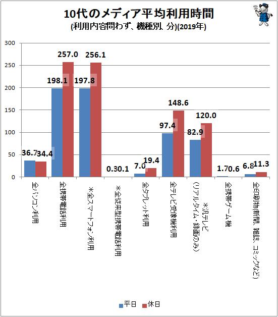 ↑ 10代のメディア平均利用時間(利用内容問わず、機種別、分)(2020年)
