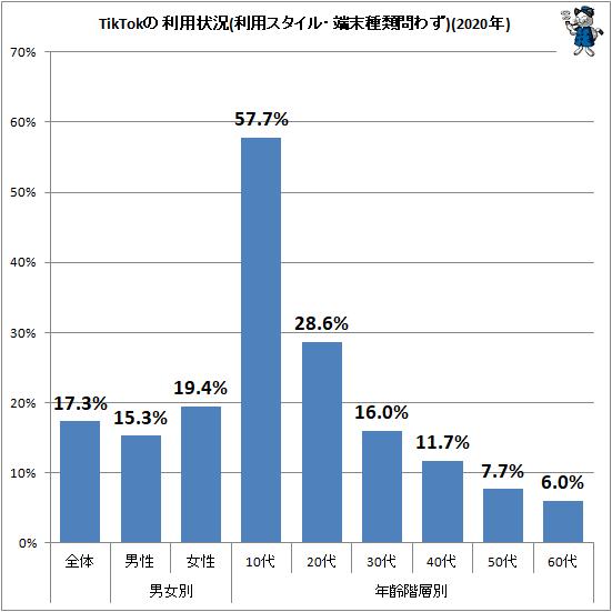 ↑ TikTokの利用状況(利用スタイル・端末種類問わず)(2020年)