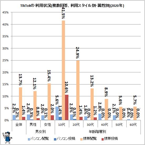 ↑ TikTokの利用状況(複数回答、利用スタイル別・属性別)(2020年)