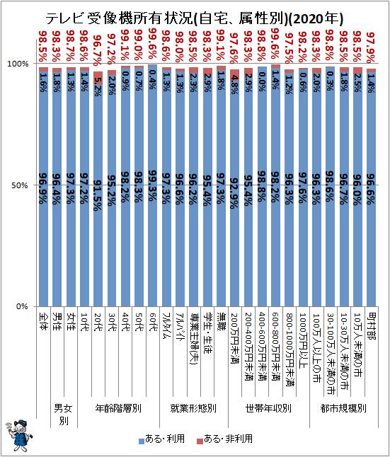 ↑ テレビ受像機所有状況(自宅、属性別)(2020年)