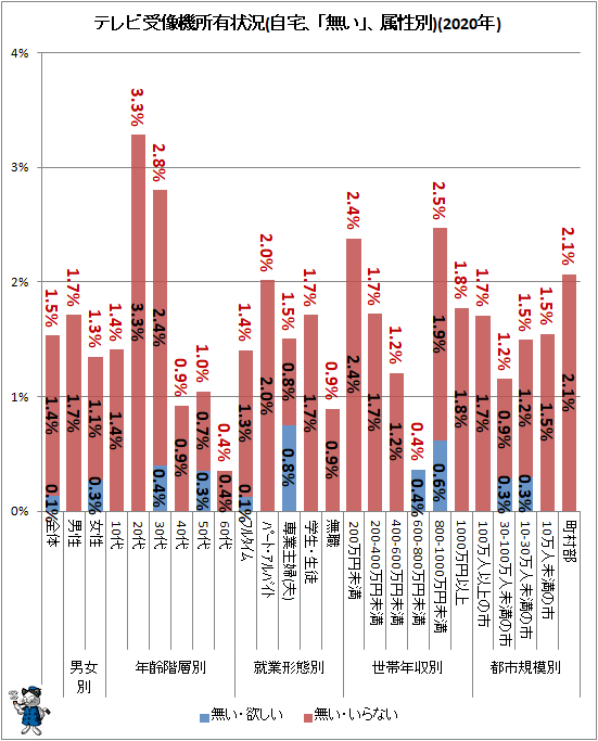 ↑ テレビ受像機所有状況(自宅、「無い」、属性別)(2020年)