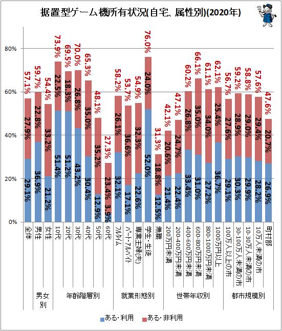 ↑ 据置型ゲーム機所有状況(自宅、属性別)(2020年)