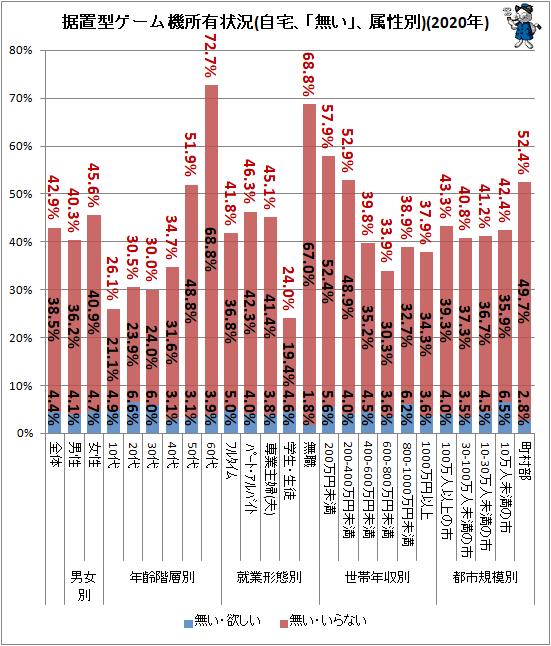 ↑ 据置型ゲーム機所有状況(自宅、「無い」、属性別)(2020年)