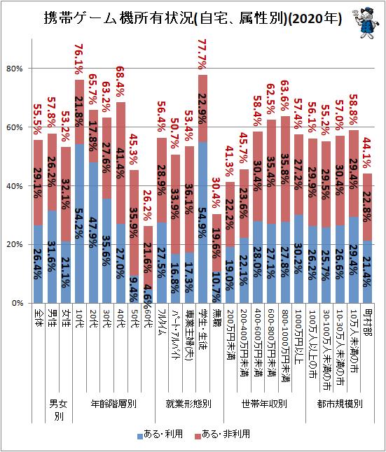 ↑ 携帯ゲーム機所有状況(自宅、属性別)(2020年)