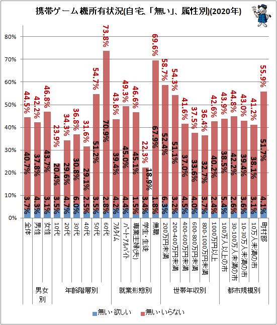 ↑ 携帯ゲーム機所有状況(自宅、「無い」、属性別)(2020年)
