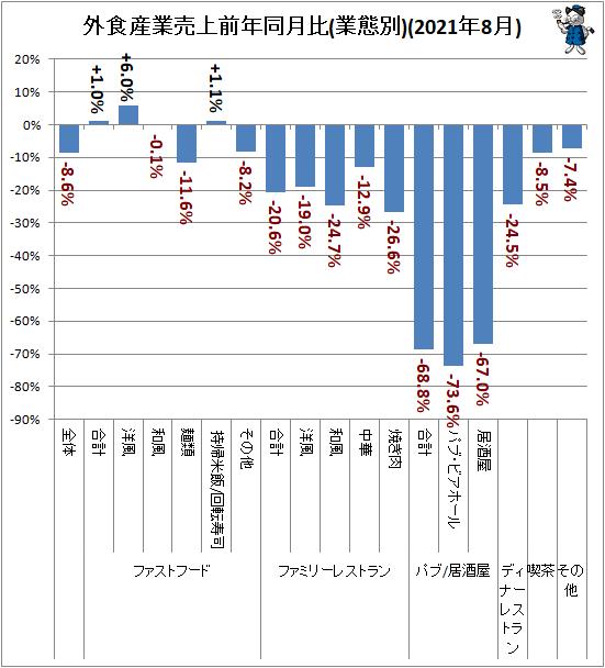 ↑ 外食産業前年同月比・全店データ(2021年8月分)