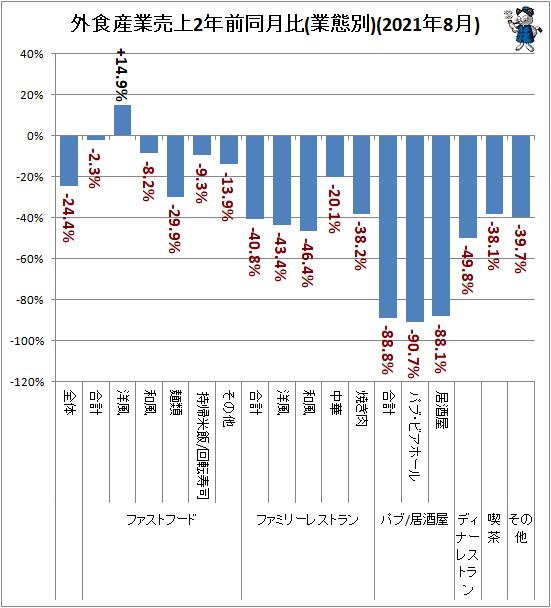 ↑ 外食産業売上前年同月比(業態別)(2021年8月)