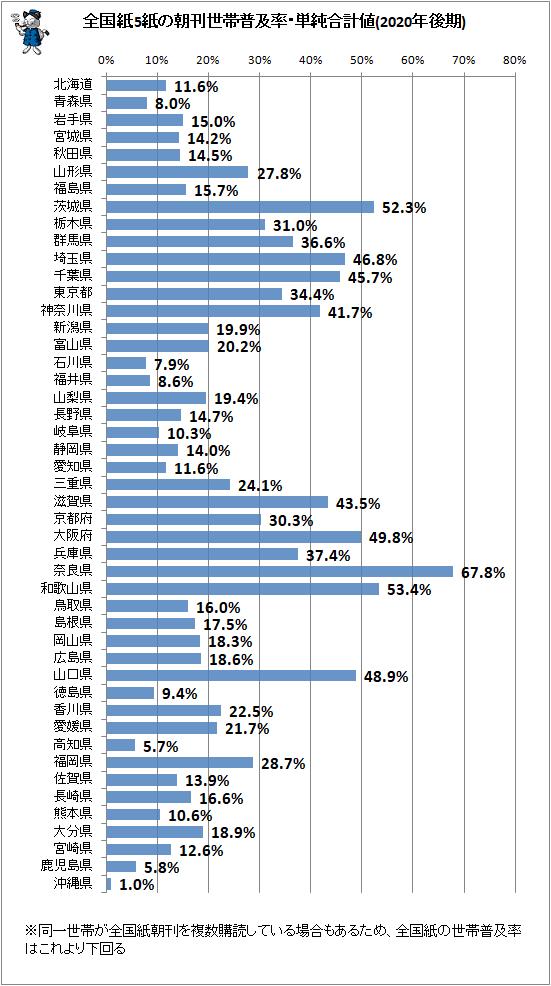 ↑ 全国紙5紙の朝刊世帯普及率・単純合計値(2020年後期)