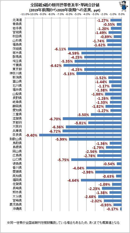 ↑ 全国紙5紙の朝刊世帯普及率・単純合計値(2019年前期から2020年後期への差異、ppt)