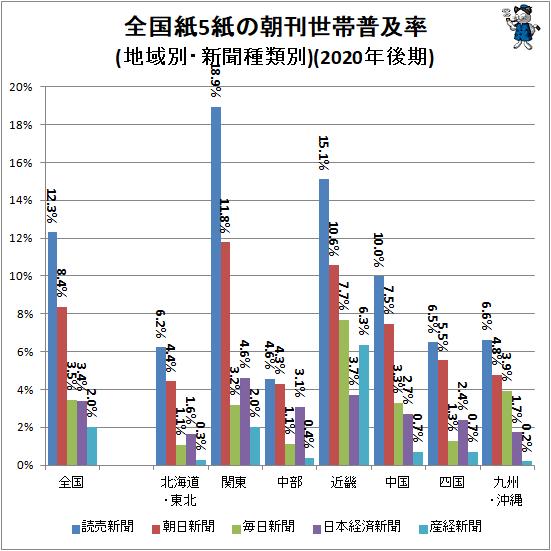 ↑ 全国紙5紙の朝刊世帯普及率(地域別・新聞種類別)(2020年後期)