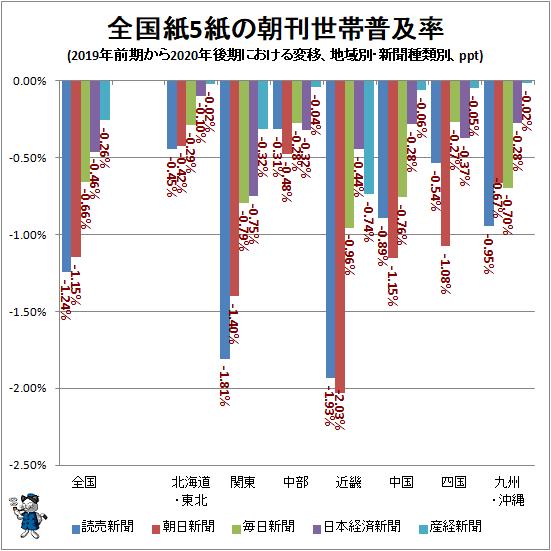 ↑ 全国紙5紙の朝刊世帯普及率(2019年前期から2020年後期における変移、地域別・新聞種類別、ppt)