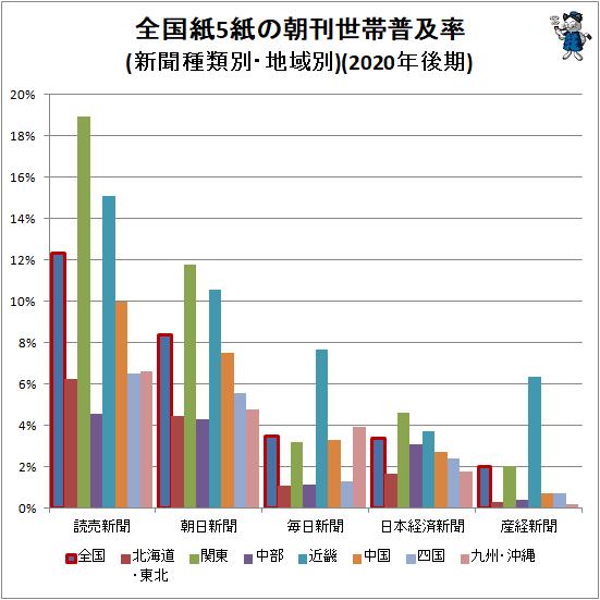 ↑ 全国紙5紙の朝刊世帯普及率(新聞種類別・地域別)(2020年後期)