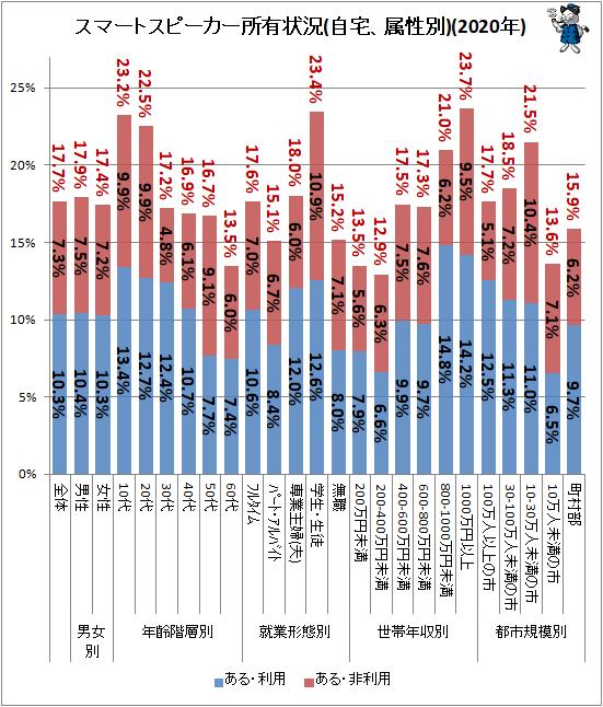 ↑ スマートスピーカー所有状況(自宅、属性別)(2020年)