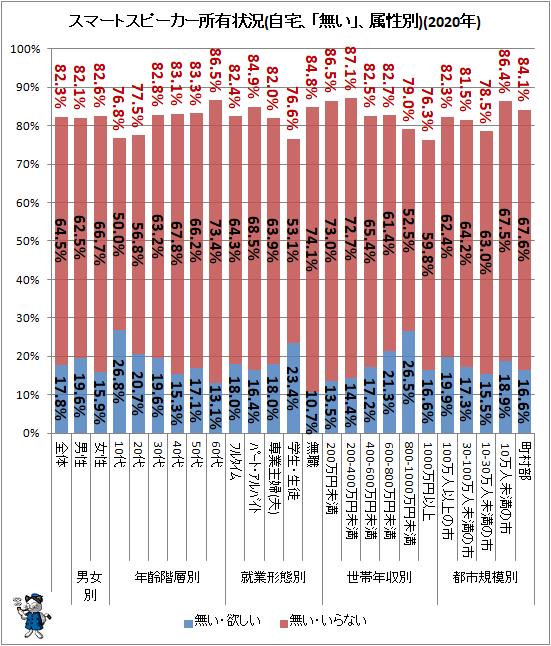 ↑ スマートスピーカー所有状況(自宅、「無い」、属性別)(2020年)