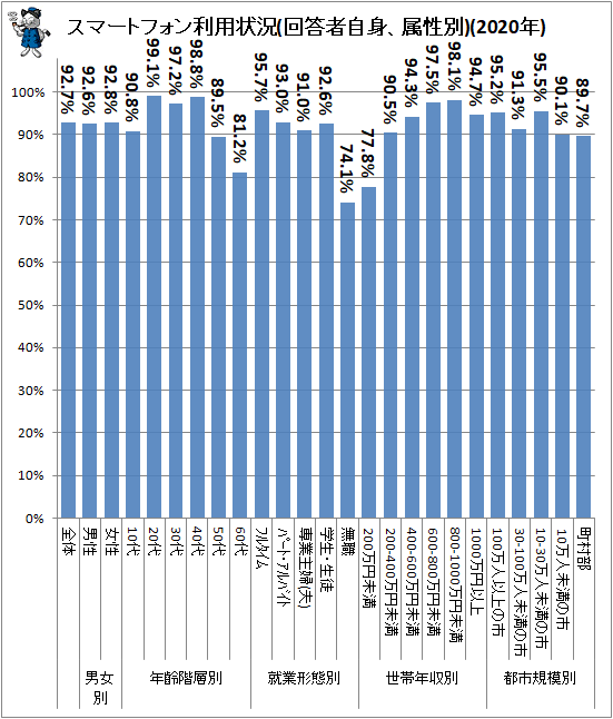 ↑ スマートフォン利用状況(回答者自身、属性別)(2020年)