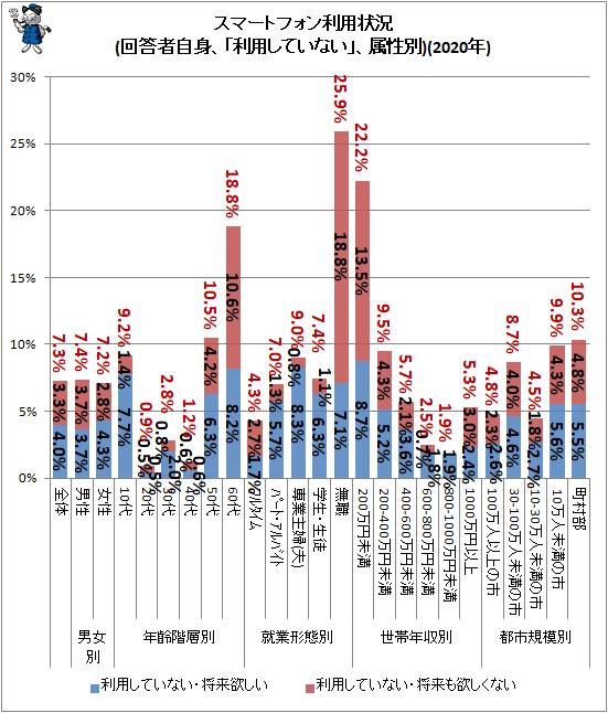 ↑ スマートフォン利用状況(回答者自身、「利用していない」、属性別)(2020年)