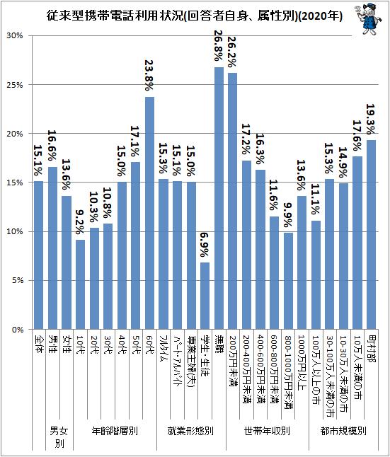 ↑ 従来型携帯電話利用状況(回答者自身、属性別)(2020年)