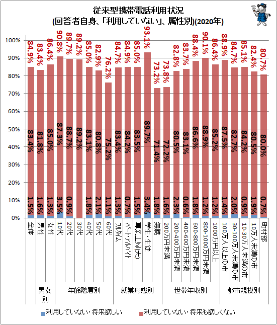 ↑ 従来型携帯電話利用状況(回答者自身、「利用していない」、属性別)(2020年)
