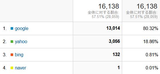 ↑ 2021年9月度の検索エンジン利用率