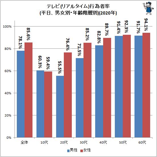 ↑ テレビ(リアルタイム)行為者率(平日、男女別・年齢階層別)(2020年)