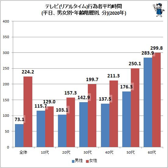 ↑ テレビ(リアルタイム)行為者平均時間(平日、男女別・年齢階層別、分)(2020年)