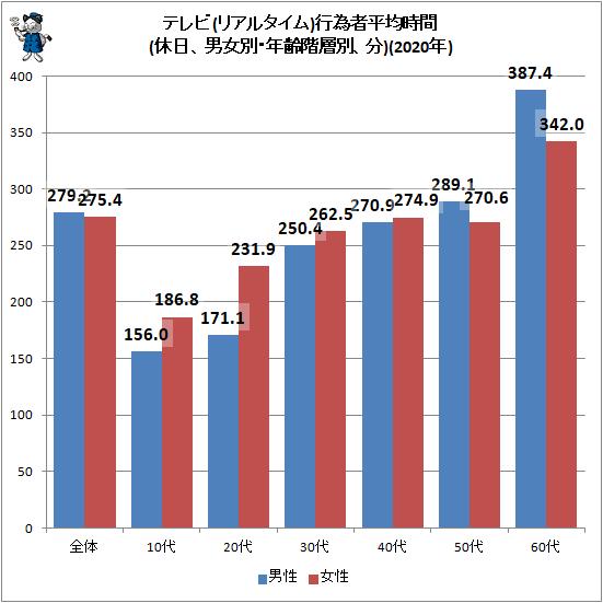 ↑ テレビ(リアルタイム)行為者平均時間(休日、男女別・年齢階層別、分)(2020年)