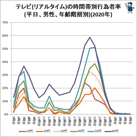 ↑ テレビ(リアルタイム)の時間帯別行為者率(平日、男性、年齢階層別)(2020年)