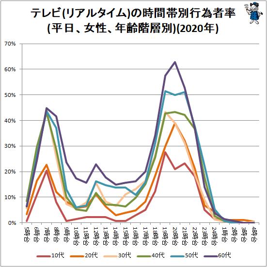 ↑ テレビ(リアルタイム)の時間帯別行為者率(平日、女性、年齢階層別)(2020年)