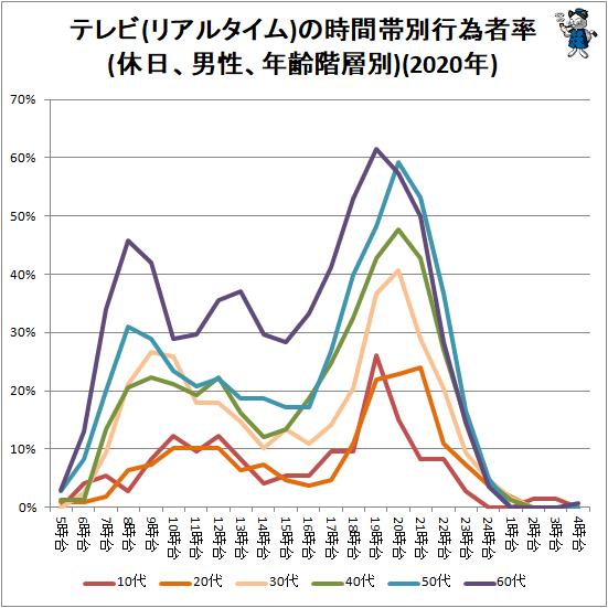 ↑ テレビ(リアルタイム)の時間帯別行為者率(休日、男性、年齢階層別)(2020年)