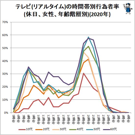 ↑ テレビ(リアルタイム)の時間帯別行為者率(休日、女性、年齢階層別)(2020年)