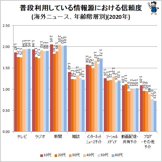 ↑ 普段利用している情報源における信頼度(海外ニュース、年齢階層別)(2020年)