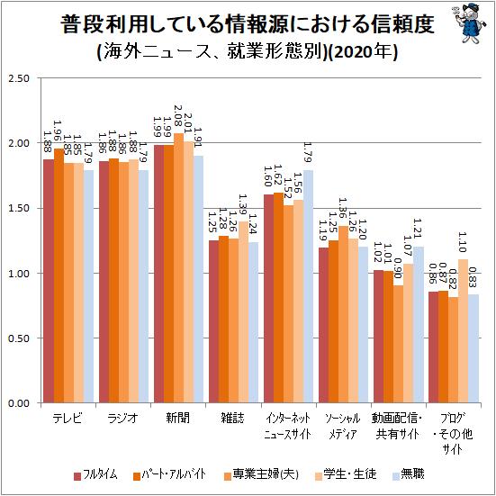 ↑ 普段利用している情報源における信頼度(海外ニュース、就業形態別)(2020年)