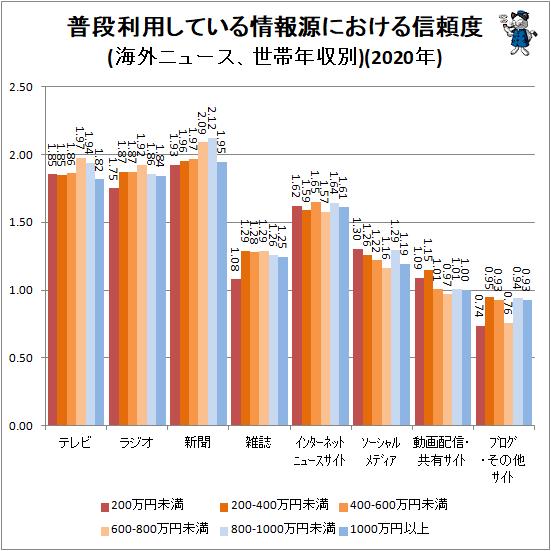 ↑ 普段利用している情報源における信頼度(海外ニュース、世帯年収別)(2020年)