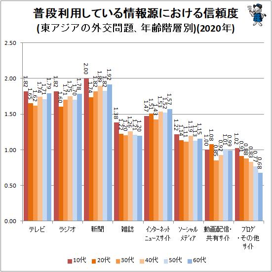 ↑ 普段利用している情報源における信頼度(東アジアの外交問題、年齢階層別)(2020年)
