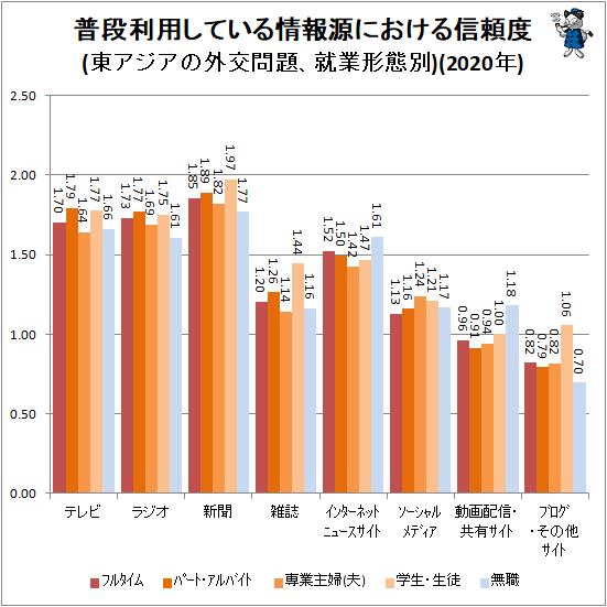 ↑ 普段利用している情報源における信頼度(東アジアの外交問題、就業形態別)(2020年)